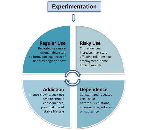 Stages in the addiction cycle